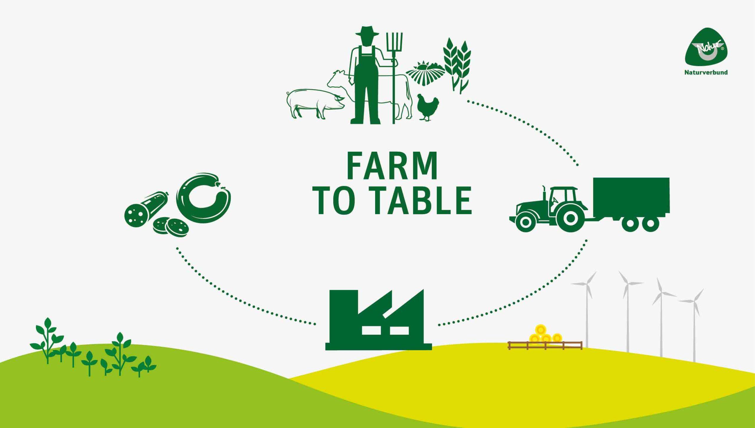 Grafik Farm to table